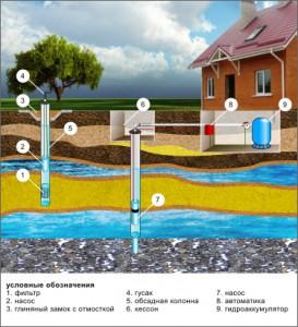 Устройство водозаборной скважины