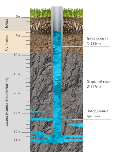 Конструкция водоносной скважины